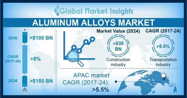 Aluminum Alloys Market Statistics
