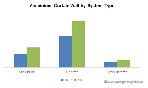 Global Aluminum Curtain Wall Market