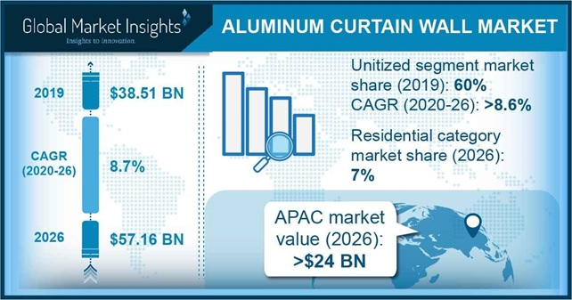 Aluminum Curtain Wall Market