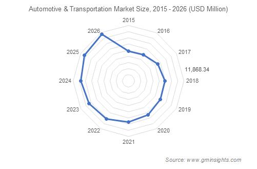 Aluminum flat products market for Automotive & Transportation segment
