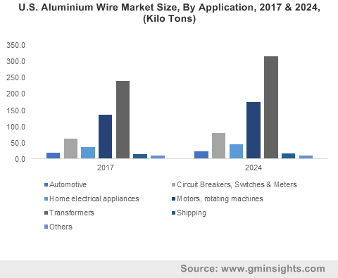 U.S. Aluminium Wire Market Size, By Application, 2017 & 2024, (Kilo Tons)