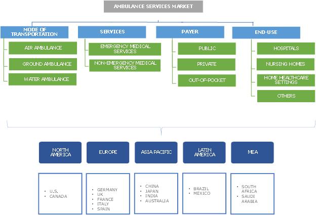 Ambulance Services Market