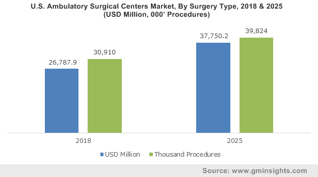 UK Ambulatory Surgical Centers Market, By Ownership, 2013 – 2024, USD Billion