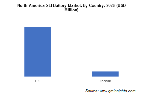America SLI Battery Market By Country