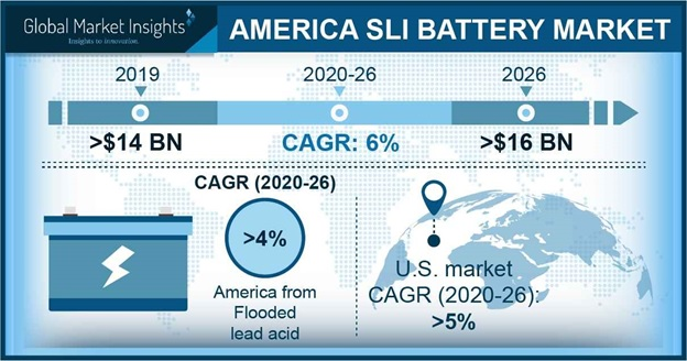 America SLI Battery Market Outlook