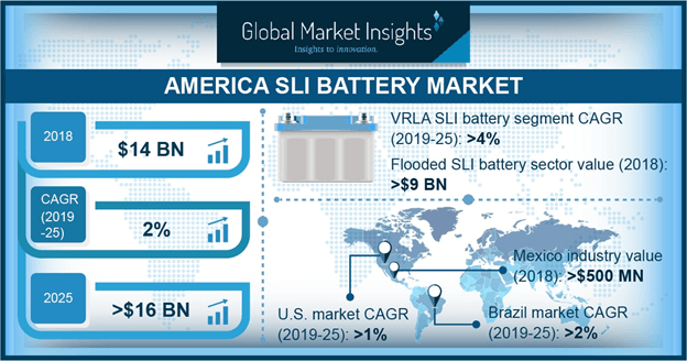 America SLI Battery Market