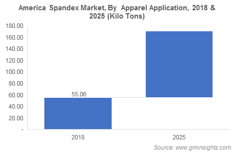 America Spandex Market By Apparel Application