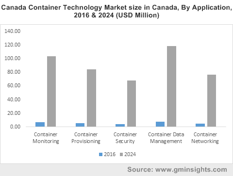 Canada Container Technology Market size in Canada, By Application, 2016 & 2024 (USD Million)