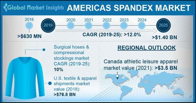 Americas Spandex market