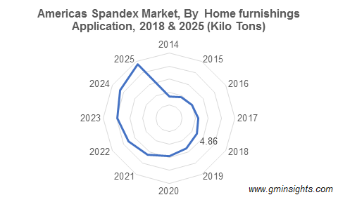 Americas Spandex Market By Home furnishings Application