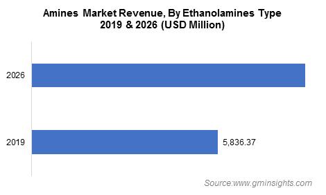 Amines Market by Ethanolamines Type