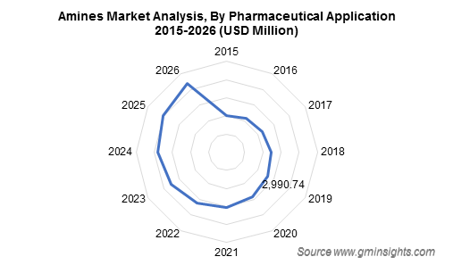 Amines Market by Pharmaceutical Application