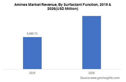 Amines Market by Surfactant Function