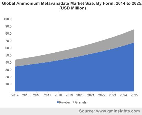 Global Ammonium Metavanadate Market