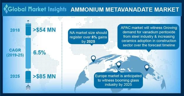 Ammonium Metavanadate Market