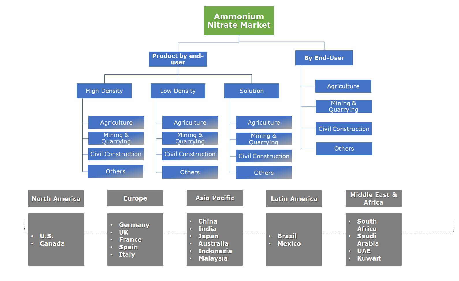Ammonium Nitrate Market