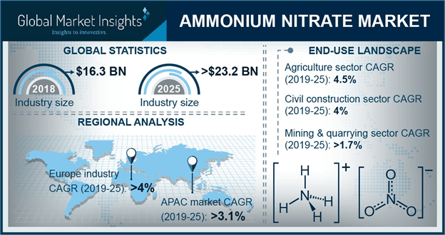 Europe Ammonium Nitrate Market Size, By Application, 2014 – 2025 (USD Million)