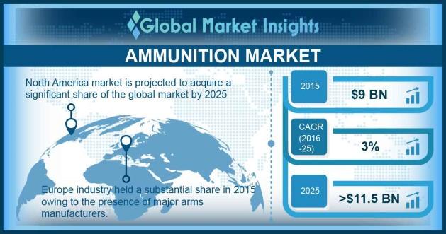 U.S. Ammunition Market, By Caliber, 2015 & 2025, (USD Million)