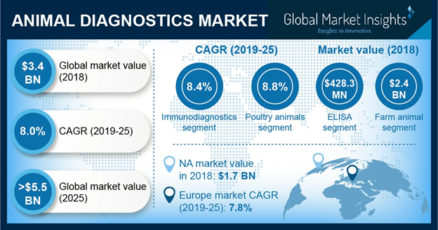 Germany Animal Diagnostics Market, By Technology, 2018 & 2025 (USD Million)