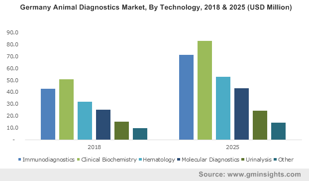 India Animal Diagnostics Market, By Technology, 2013 – 2024 (USD Million)