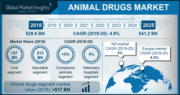 Animal Drugs Market
