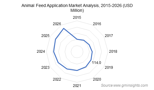Animal Feed Application Market