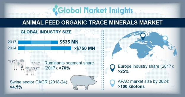 Europe Animal Feed Organic Trace Minerals Market Size, By Mineral, ($Mn), 2016 & 2024