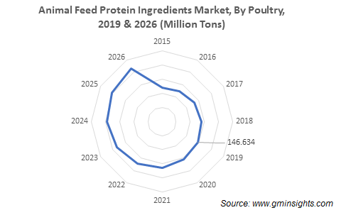 Animal Feed Protein Ingredients Market By Poultry