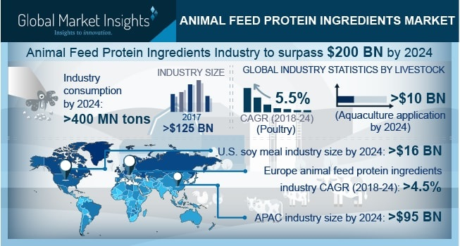Animal Feed Protein Ingredients Market worth over $200 bn by