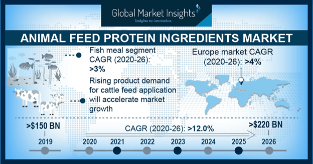 U.S. Animal Feed Protein Ingredients Market Size, By Product, 2017 & 2024, (Kilo Tons)