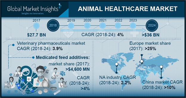 Europe Animal Healthcare Market, 2013-2024 (USD Million)