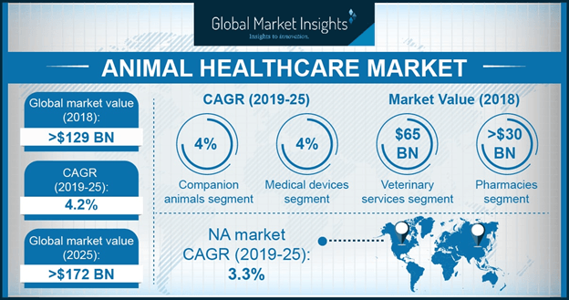 animal healthcare market