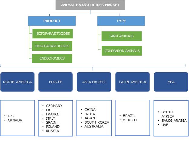 Animal Parasiticides Market Segmentation