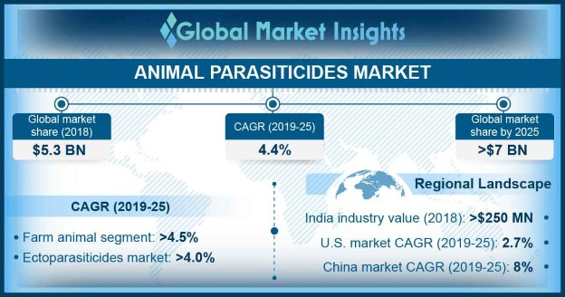 China Animal Parasiticides Market Size, By Product, 2018 & 2025 (USD Million)