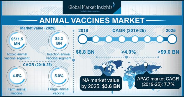 U.S. animal vaccines market, by animal type, 2018 & 2025 (USD Million)