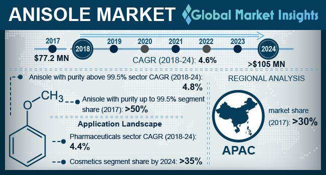 Anisole Market Statistics