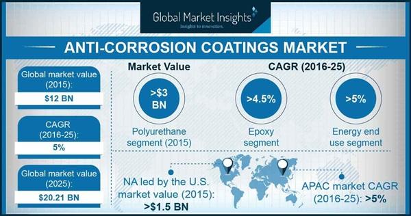 Anti-Corrosion Coatings Market Statistics