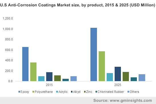 U.S Anti-Corrosion Coatings Market size, by product, 2015 & 2025 (USD Million)