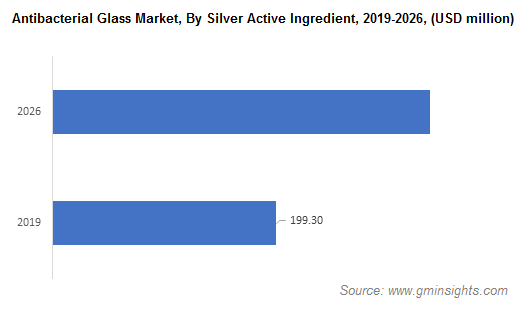 Antibacterial Glass Market by Silver Active Ingredient