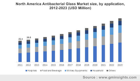 North America Antibacterial Glass Market by application