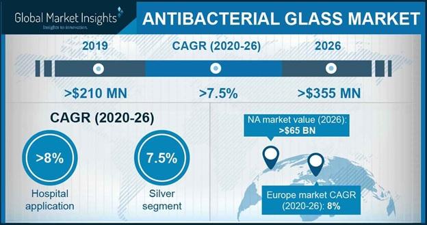Antibacterial Glass Market Statistics