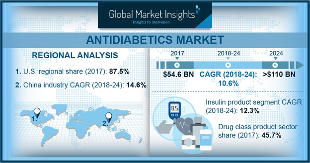 U.S. Antidiabetics Market, By Patient Population, 2013 – 2024 (USD Billion)