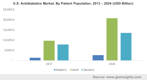 Europe insulin antidiabetics market size, 2015 & 2023, (USD Million)