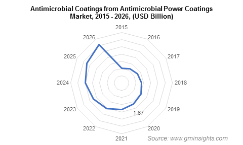 Antimicrobial Coatings Market from Antimicrobial Power Coatings