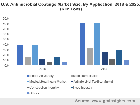 U.S. Antimicrobial Coatings Market Size, By Application, 2018 & 2025, (Kilo Tons)