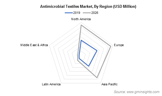 Antimicrobial Textiles Market by Region