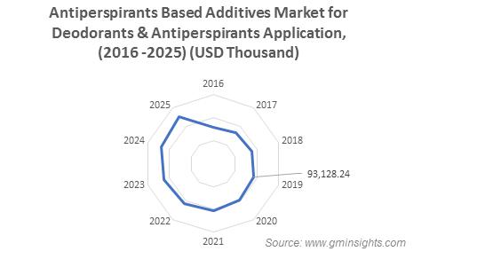 Antiperspirants Based Additives Market