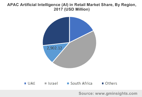 APAC Artificial Intelligence (AI) in Retail Market By Region