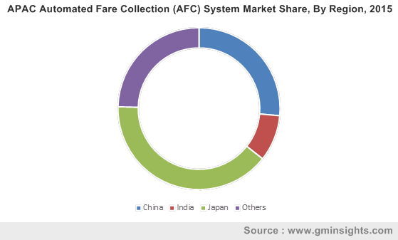 APAC Automated Fare Collection (AFC) System Market By Region