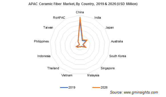 Asia Pacific Ceramic Fiber Market by Country